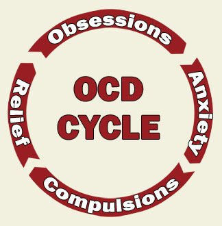 the ocd cycle obsessive compulsive cycle